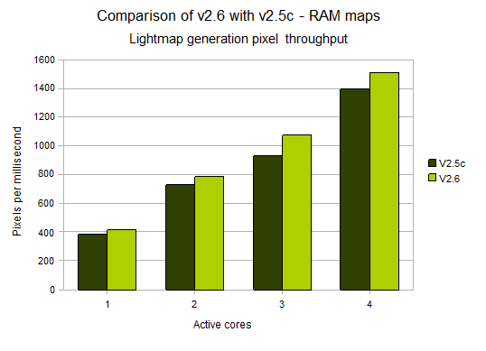 :l3dt:2008:aug:benchmark_lm_ram.png