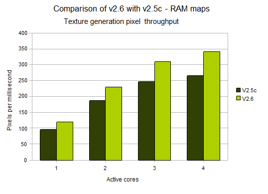 :l3dt:2008:aug:benchmark_ram.png